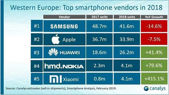 Xiaomi возглавила индийский рынок смартфонов
